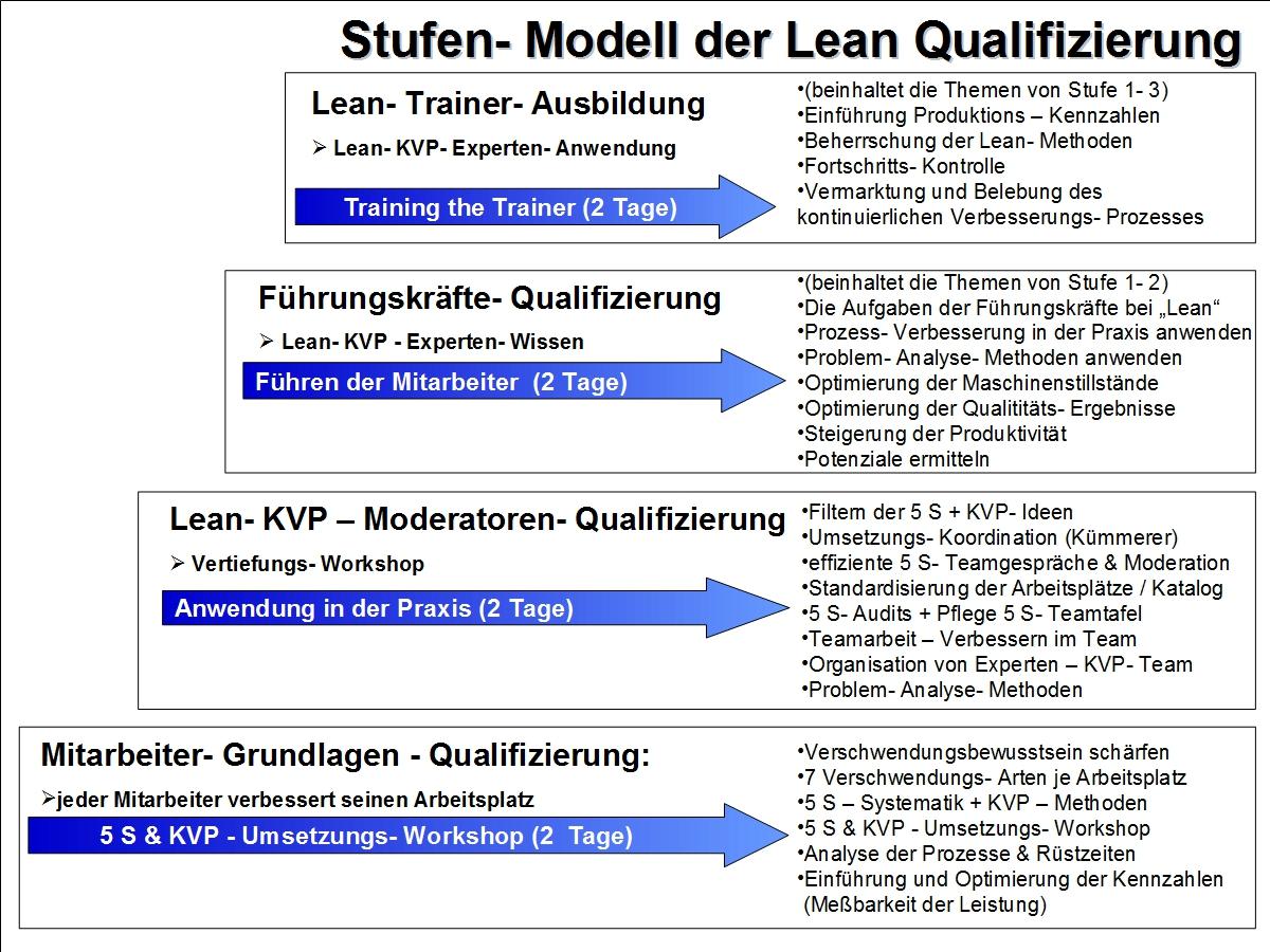 Produktions- Effizienz- und IdeenmanagerAkademie GmbH - Mitarbeiter ...